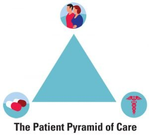 Patient-pyramid-of-care-_5765f6eec7e90d6f154486fb3baae155